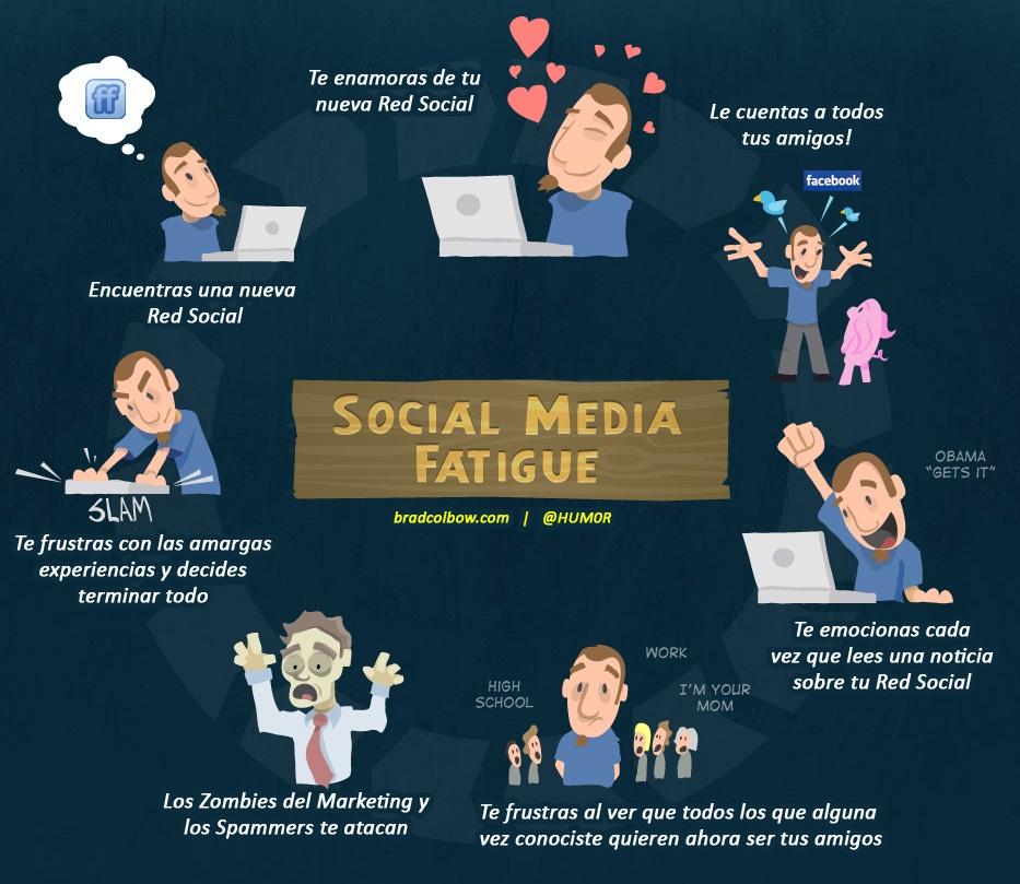 Ciclo de vida redes sociales del blog de Harony Sierra